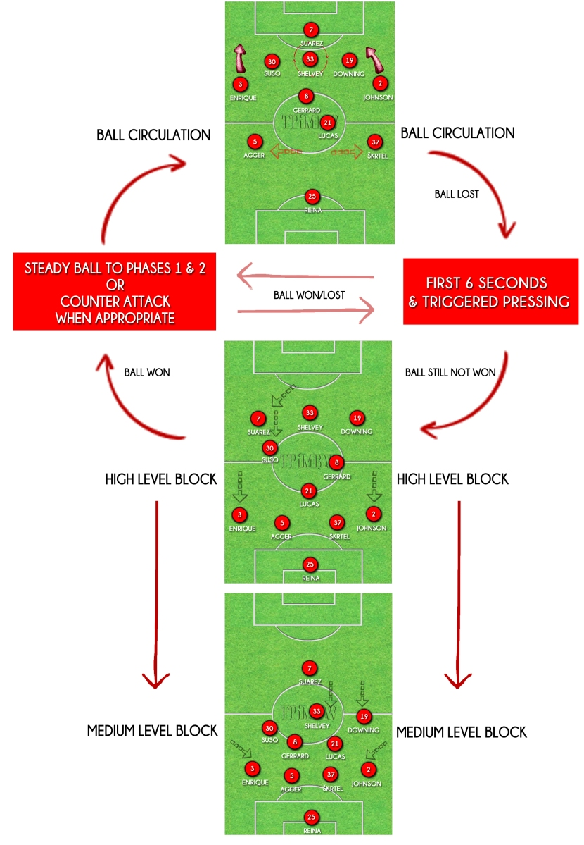 Liverpool FC's Positional System Explained